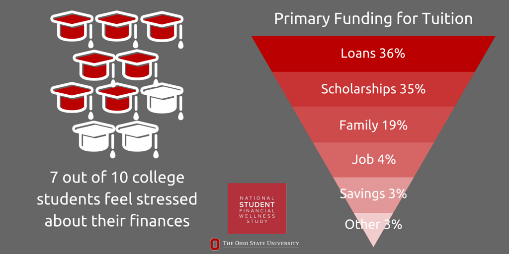 Infographic showing that 7 out of 10 students feel stressed about their finances and outlining the primary source of funding for students