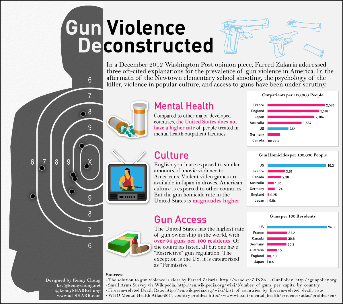Infographic comparing reasons for gun violence that have been debated.