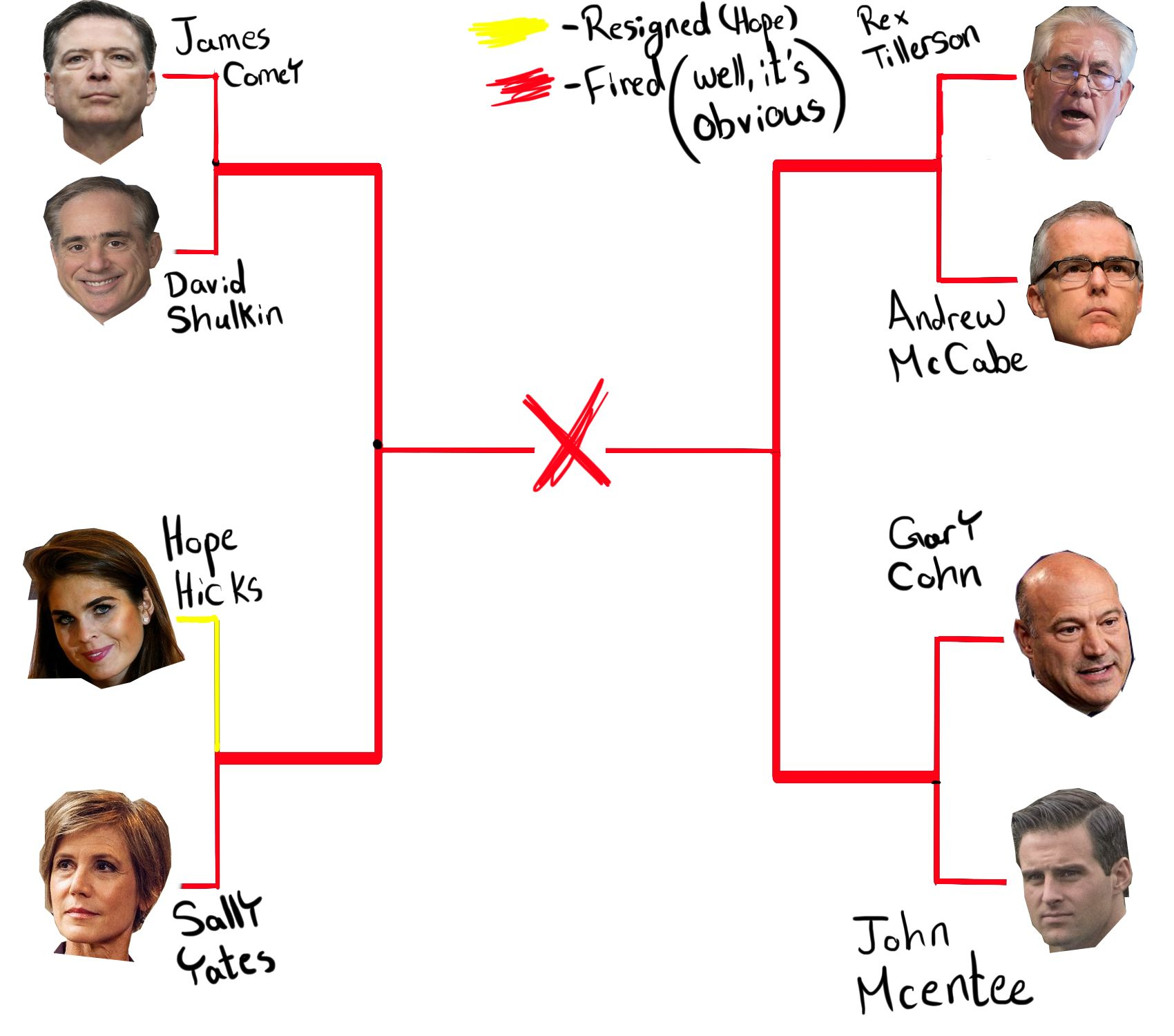 Brackets made to look like the NCAA basketball tournament brackets with heads of people who have been fired or left the Trump administration.