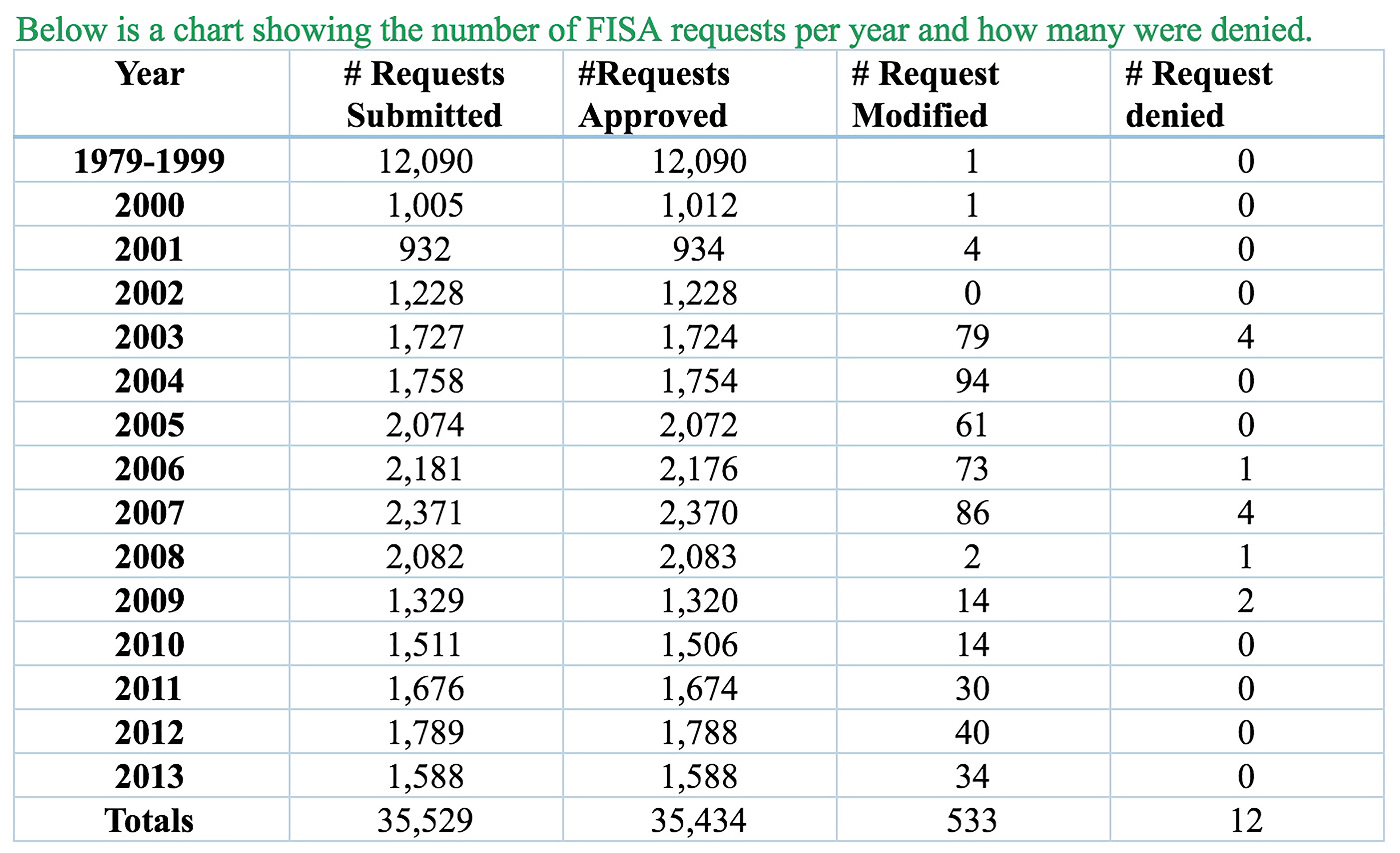 A chart showing the number of FISA requests per year and how many were denied