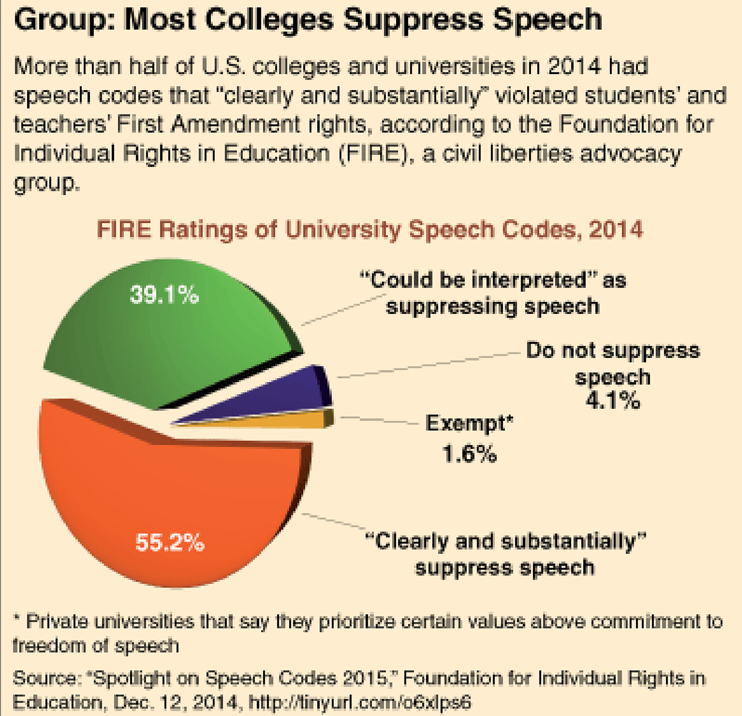 Info-graphic showing that most colleges suppress freedom of speech