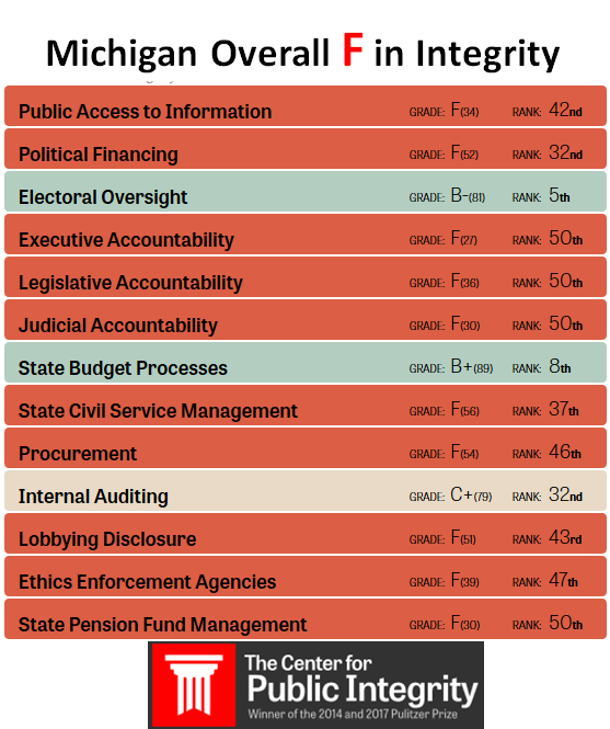 Info-graphic showing the Michigan Overall F in Integrity