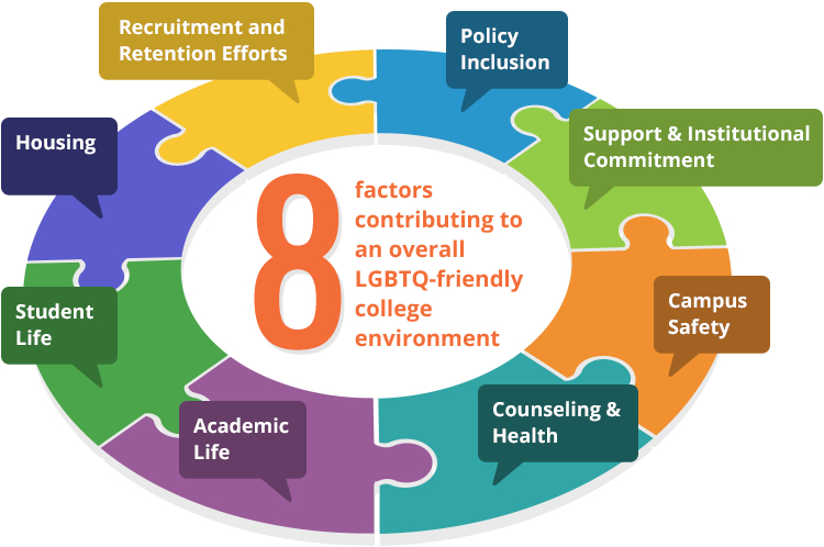 Infographic of 8 essential criteria for being a LGBTQ friendly campus.