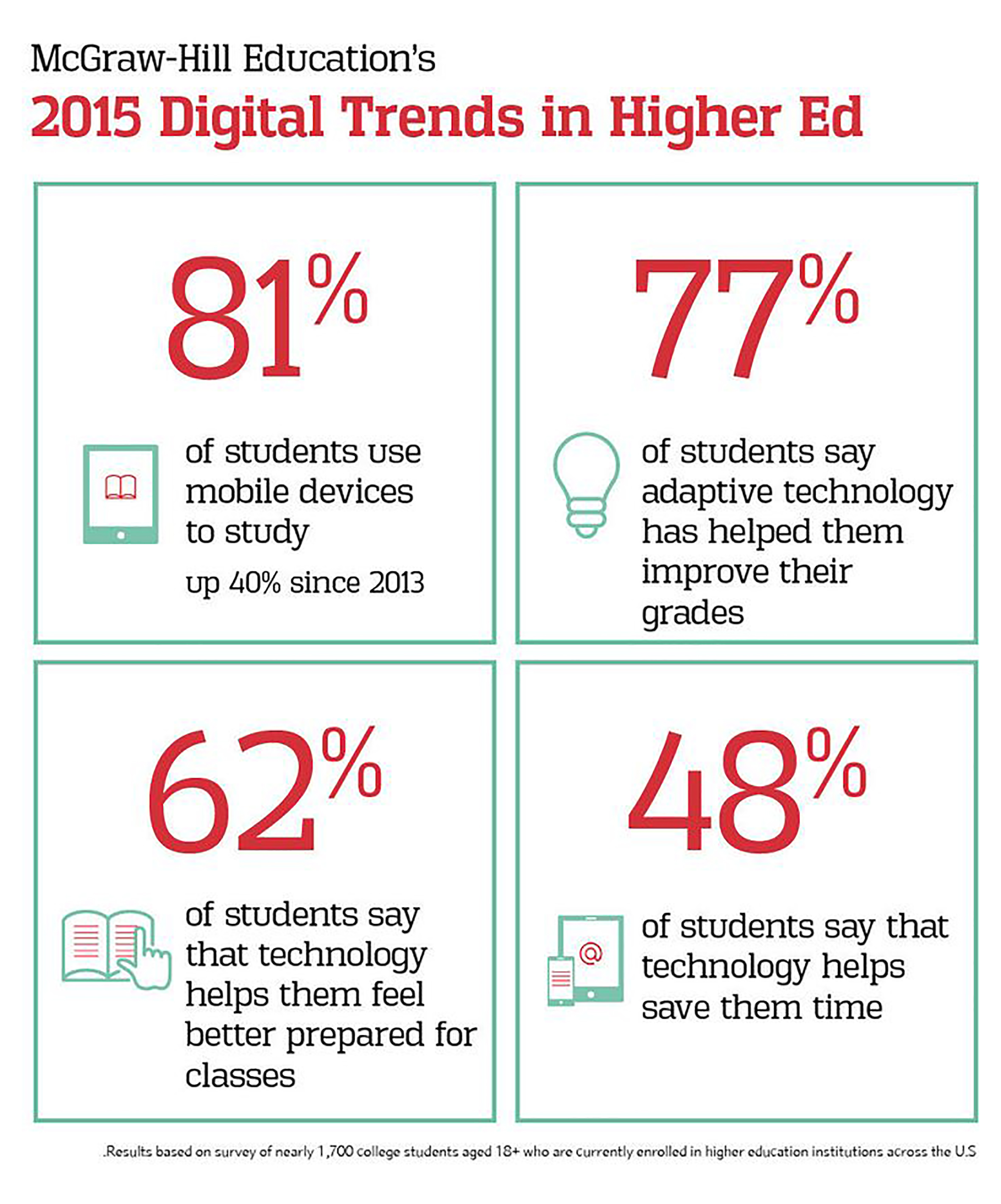 Info-graphic showing 2015 Digital Trends in Higher Ed