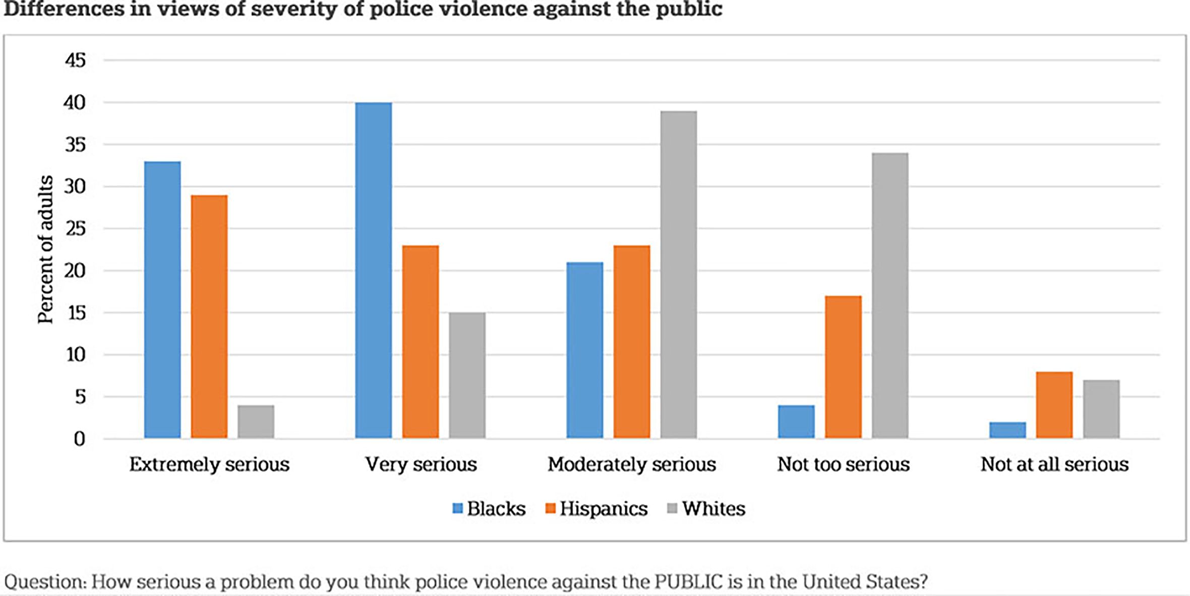 A graph showing the differences in views of severity of police violence against the public
