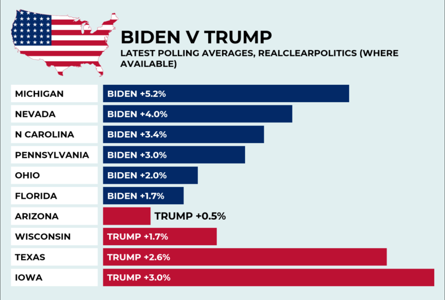 Graphic showing early polling results for Trump and Biden in key states