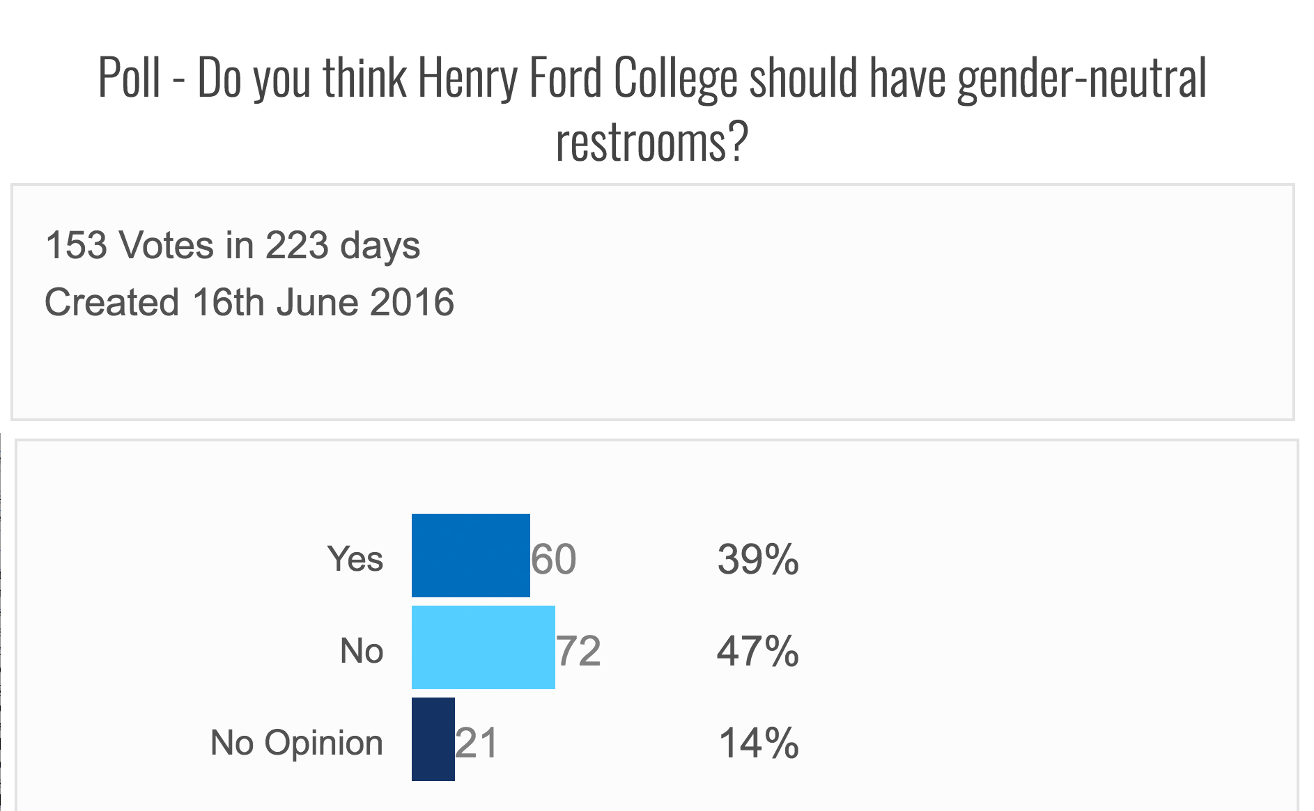 Graph of Mirror News online poll results asking if HFC should have gender-neutral bathrooms.
