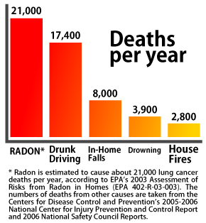 The radon epidemic mirror news for Cheap radon mitigation