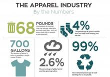 Info-graphic about the apparel industry
