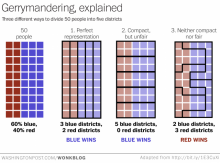 Graphic from the Washington Post explaining gerrymandering.