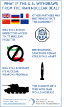 Infographic explaining potential consequences of the U.S. withdrawing from the Iran Nuclear Deal.