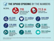 opioids infographic 2017 health human services