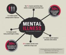 Infographic showing mental health risks of college students.