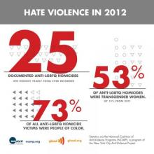 Infographic showing spike in violence against transgender and LGBTQ individuals