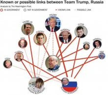 Washington Post graphic of Trump's ties to Russian actors (published March 3) Philip Bump/Washington Post